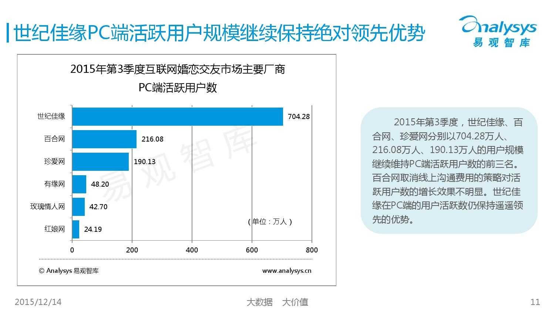 中国互联网婚恋交友市场监测报告2015年第3季度_000011