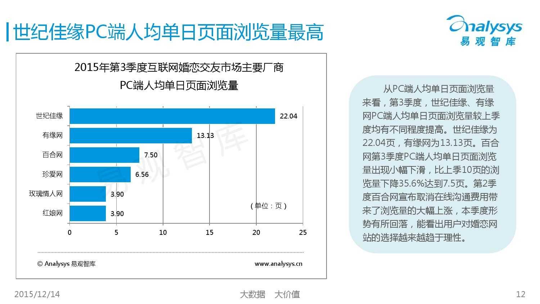 中国互联网婚恋交友市场监测报告2015年第3季度_000012