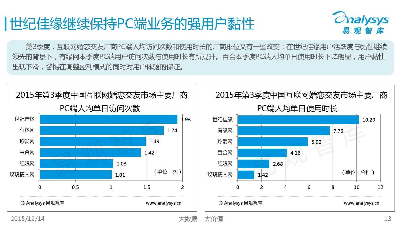中国互联网婚恋交友市场监测报告2015年第3季度_000013