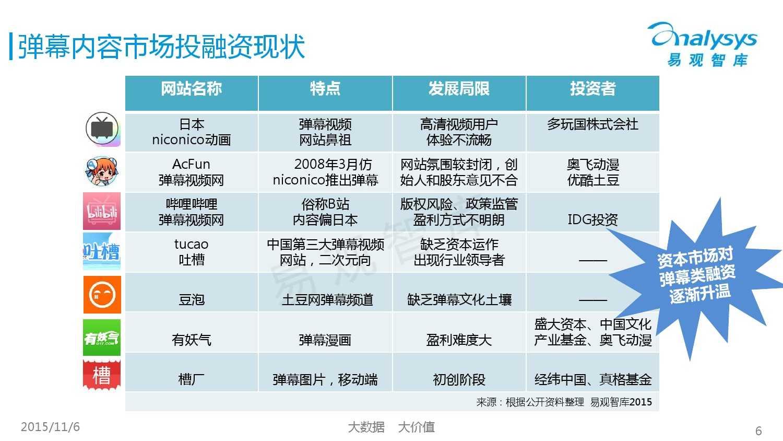 中国弹幕内容市场专题研究报告2015 01_000006