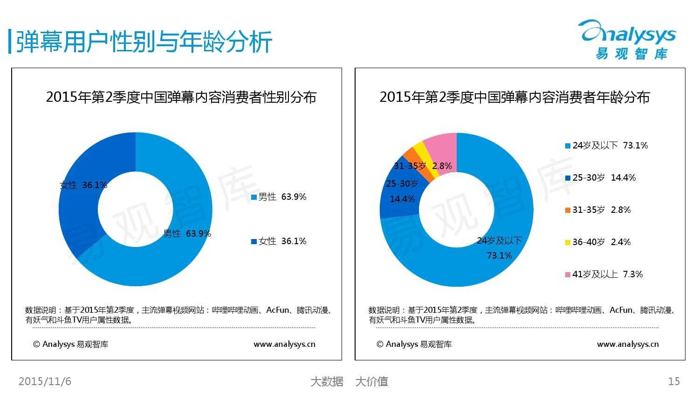 中国弹幕内容市场专题研究报告2015 01_000015