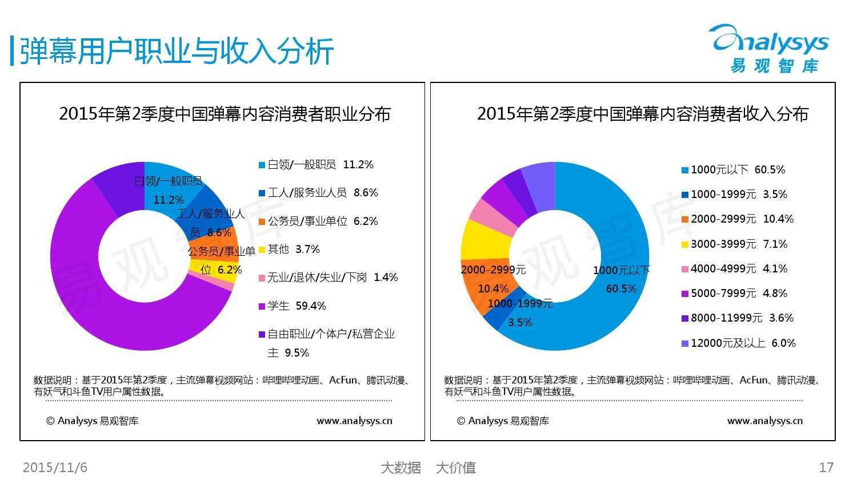 中国弹幕内容市场专题研究报告2015 01_000017