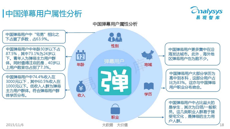 中国弹幕内容市场专题研究报告2015 01_000018