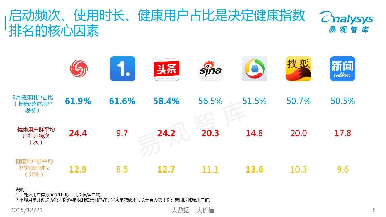 中国新闻客户端市场用户健康度专题研究_000008