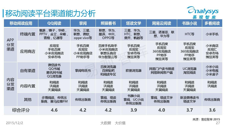 中国移动阅读市场专题研究报告2015(简版) (1)_000027