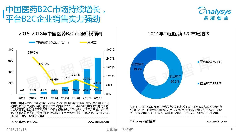 中国自营医药B2C市场专题研究报告2015_000005