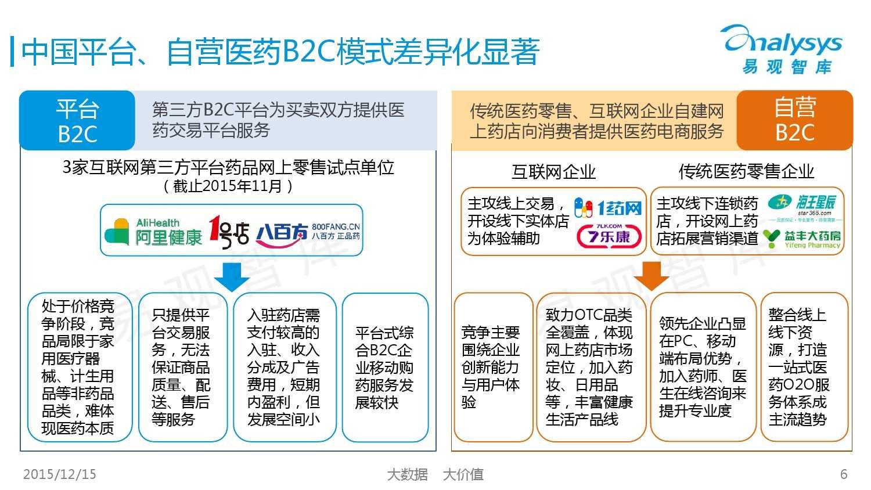 中国自营医药B2C市场专题研究报告2015_000006