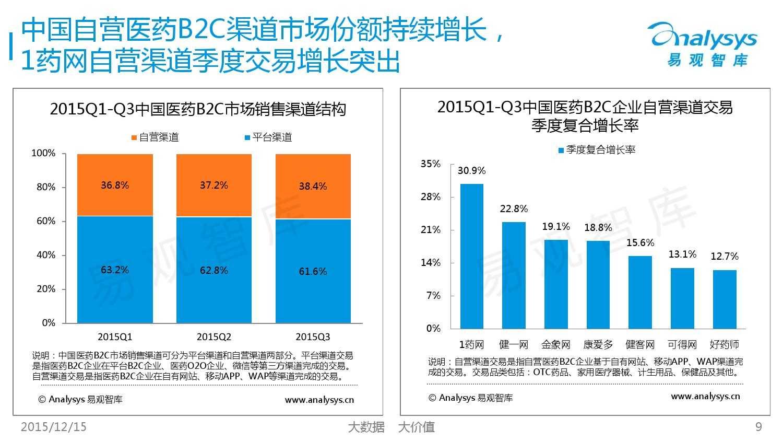 中国自营医药B2C市场专题研究报告2015_000009