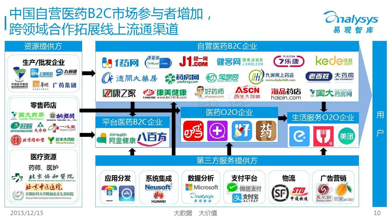 中国自营医药B2C市场专题研究报告2015_000010