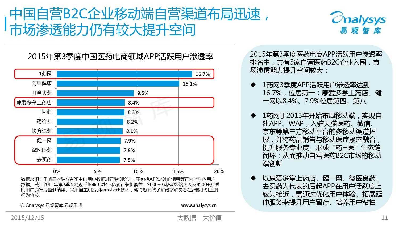 中国自营医药B2C市场专题研究报告2015_000011