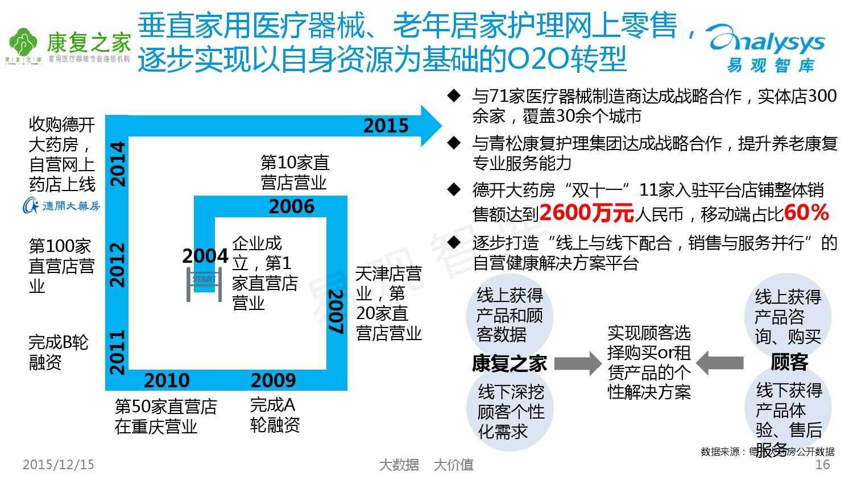 中国自营医药B2C市场专题研究报告2015_000016
