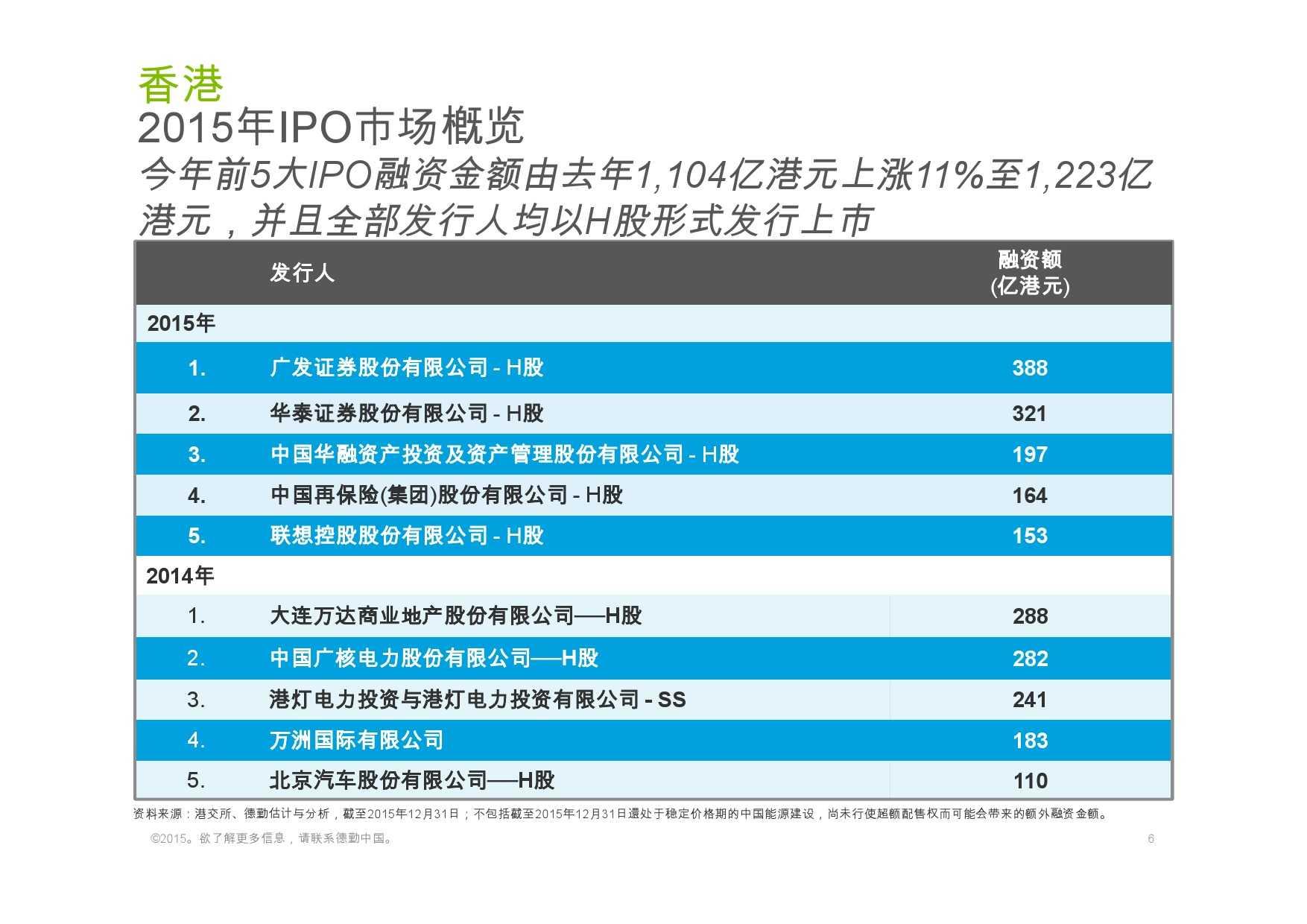 德勤:香港及中国大陆IPO巿场2015年回顾与2016年展望_000006
