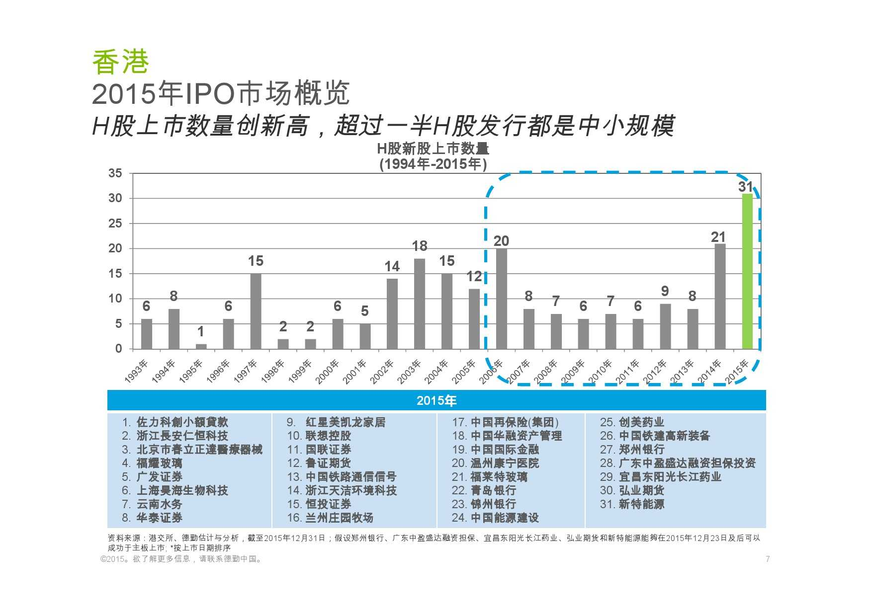 德勤:香港及中国大陆IPO巿场2015年回顾与2016年展望_000007