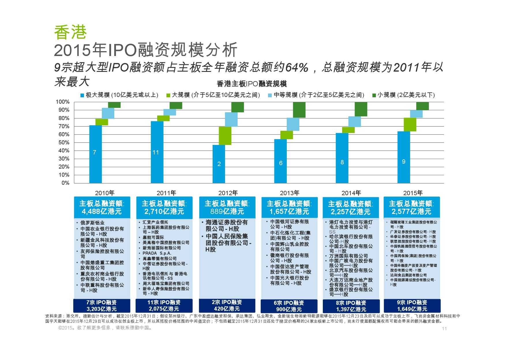 德勤:香港及中国大陆IPO巿场2015年回顾与2016年展望_000011