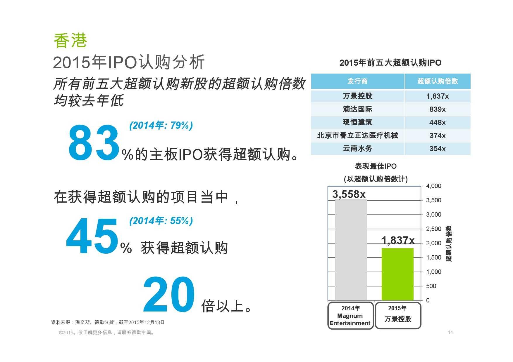 德勤:香港及中国大陆IPO巿场2015年回顾与2016年展望_000014