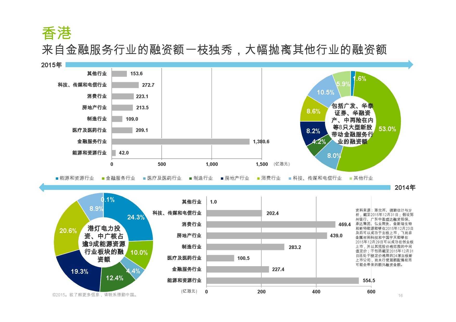 德勤:香港及中国大陆IPO巿场2015年回顾与2016年展望_000016
