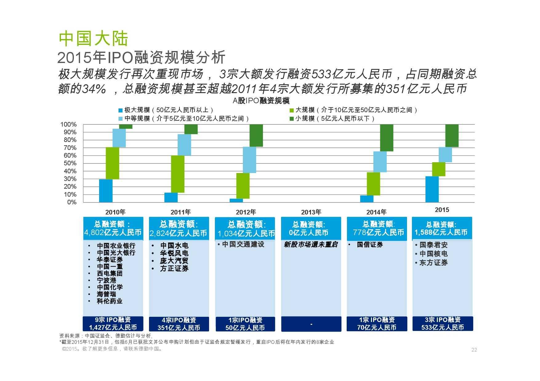 德勤:香港及中国大陆IPO巿场2015年回顾与2016年展望_000022