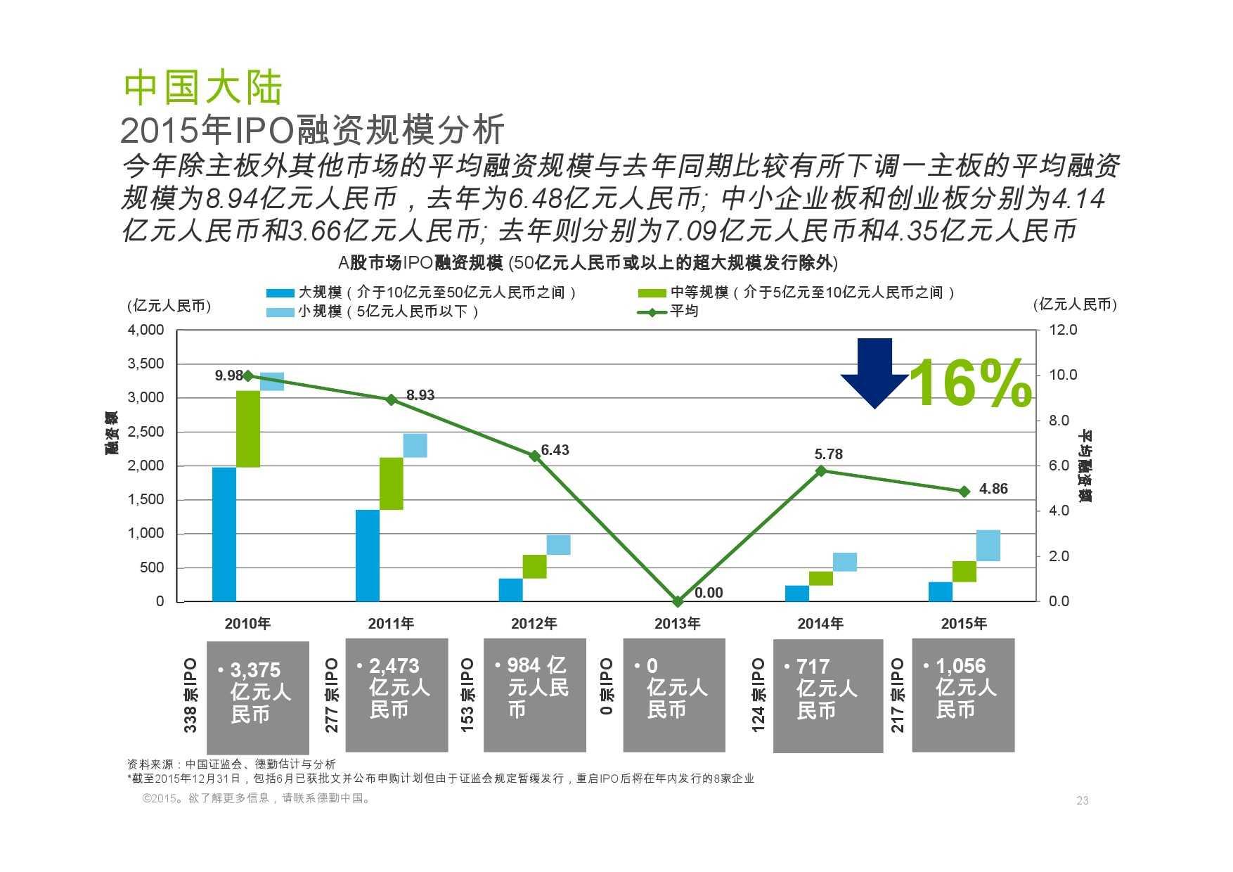 德勤:香港及中国大陆IPO巿场2015年回顾与2016年展望_000023