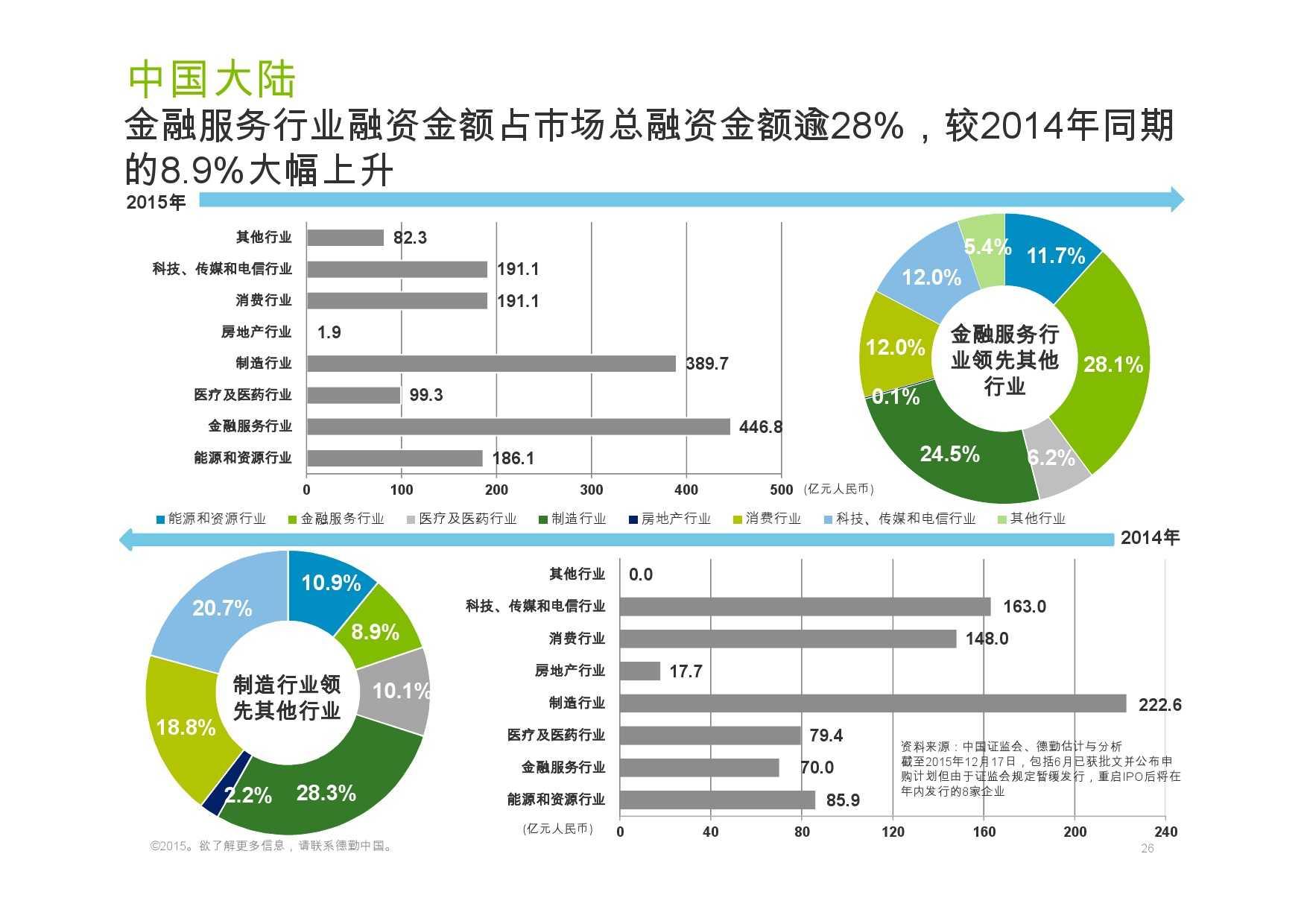 德勤:香港及中国大陆IPO巿场2015年回顾与2016年展望_000026