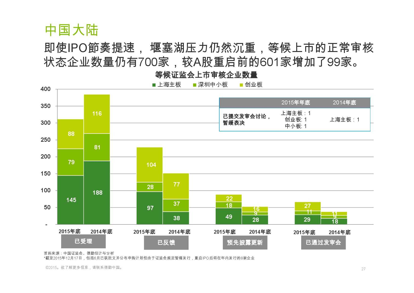 德勤:香港及中国大陆IPO巿场2015年回顾与2016年展望_000027