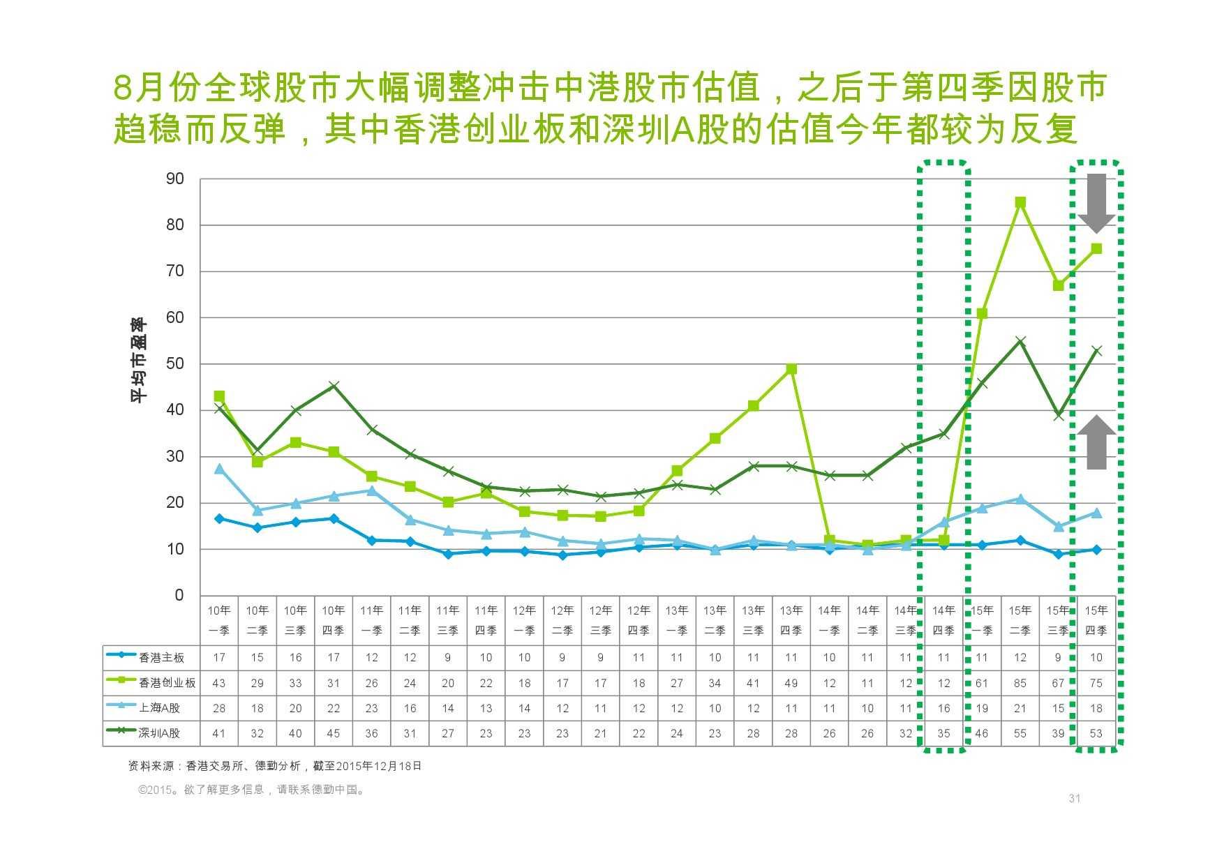 德勤:香港及中国大陆IPO巿场2015年回顾与2016年展望_000031