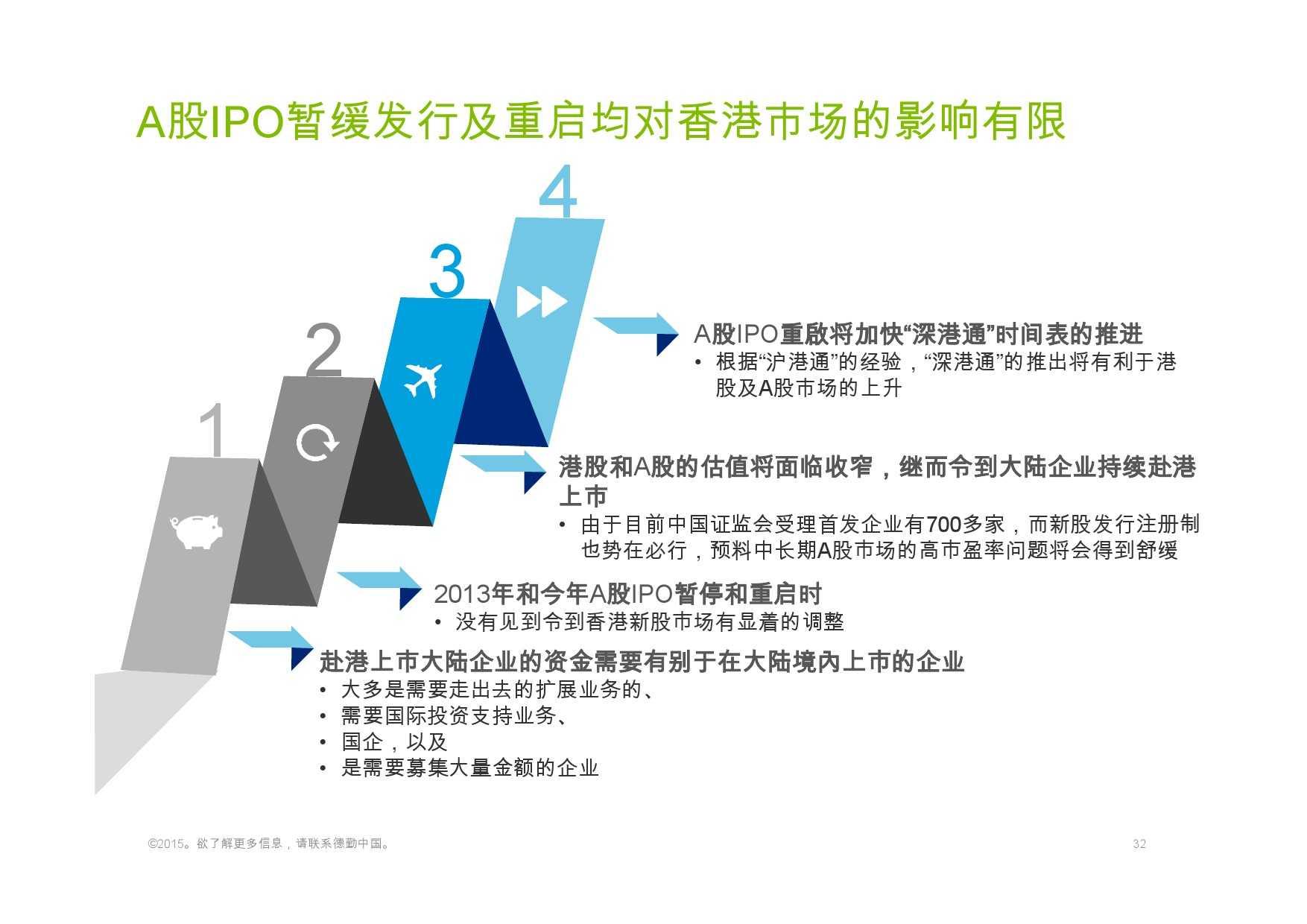 德勤:香港及中国大陆IPO巿场2015年回顾与2016年展望_000032