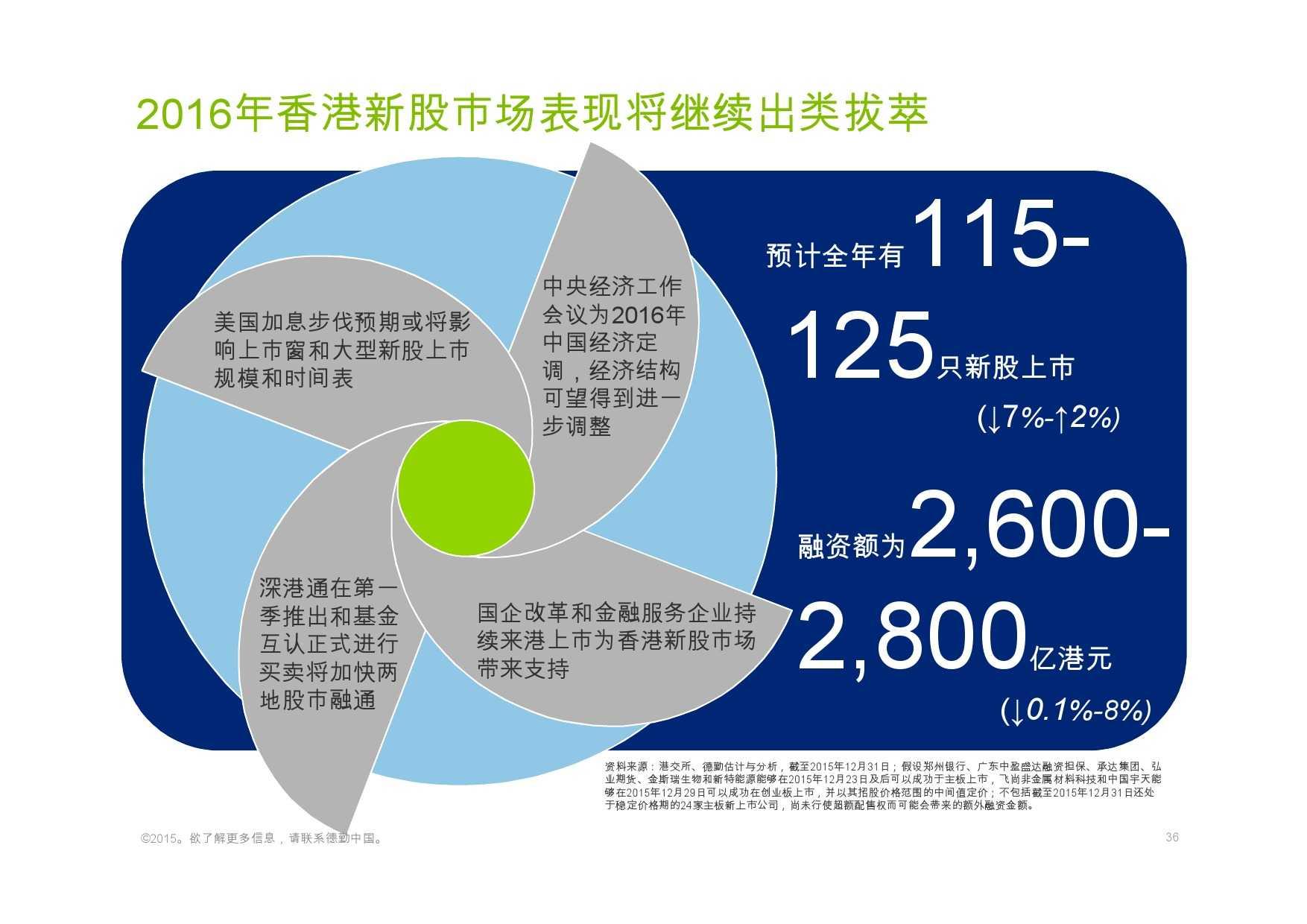 德勤:香港及中国大陆IPO巿场2015年回顾与2016年展望_000036