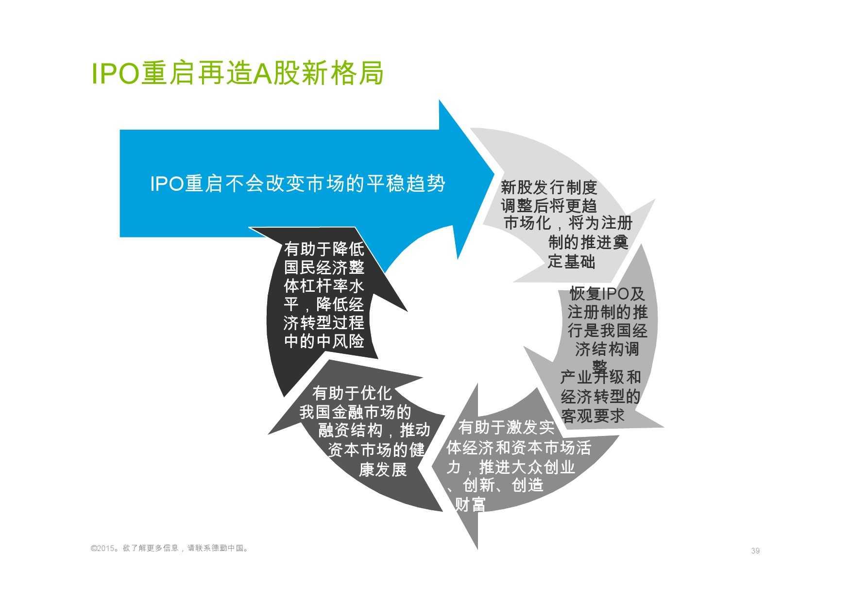 德勤:香港及中国大陆IPO巿场2015年回顾与2016年展望_000039