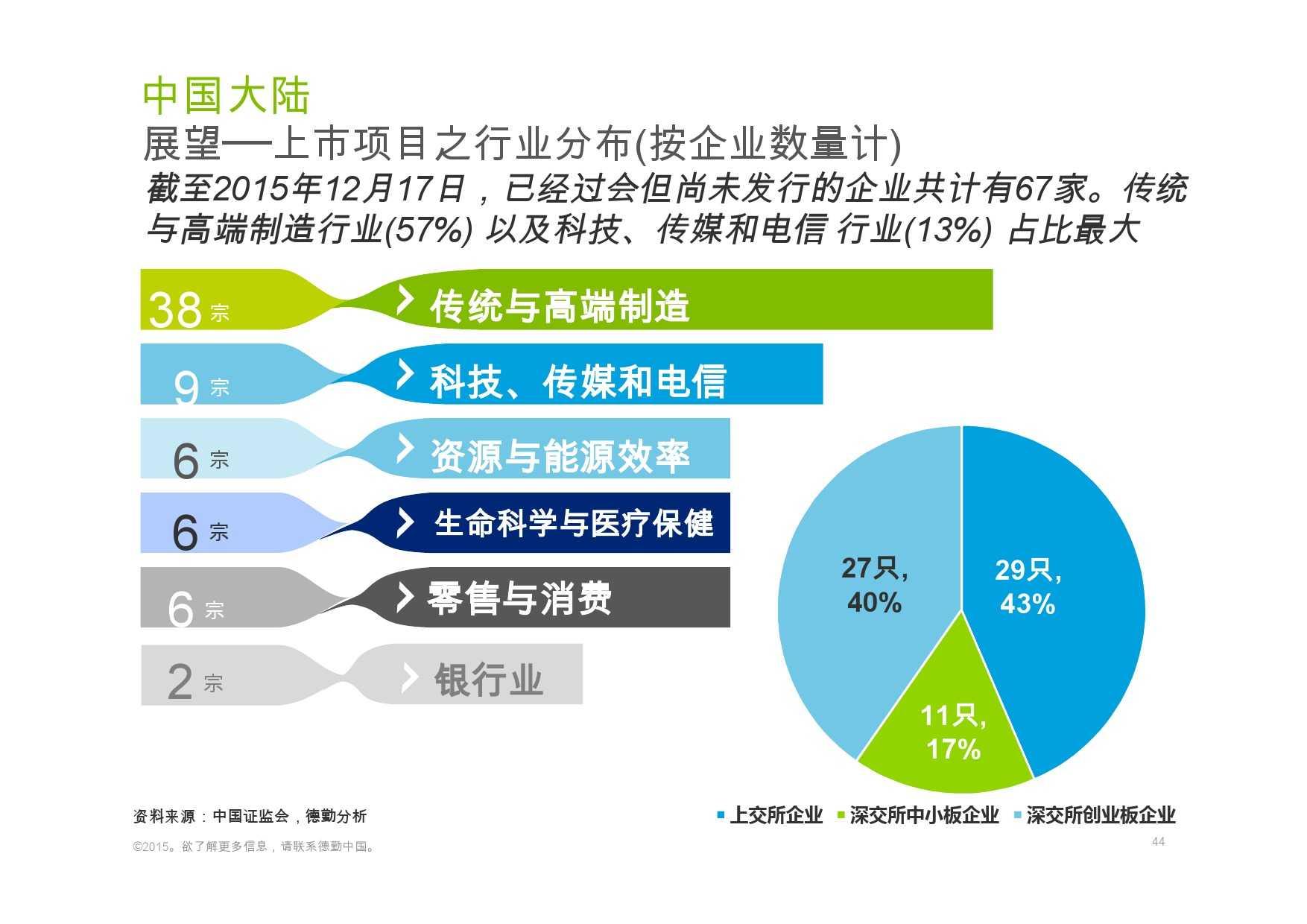 德勤:香港及中国大陆IPO巿场2015年回顾与2016年展望_000044