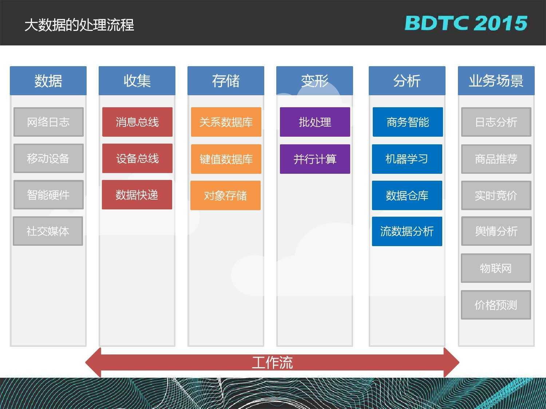 沈国龙-BML百度大规模机器学习云平台实践_000003