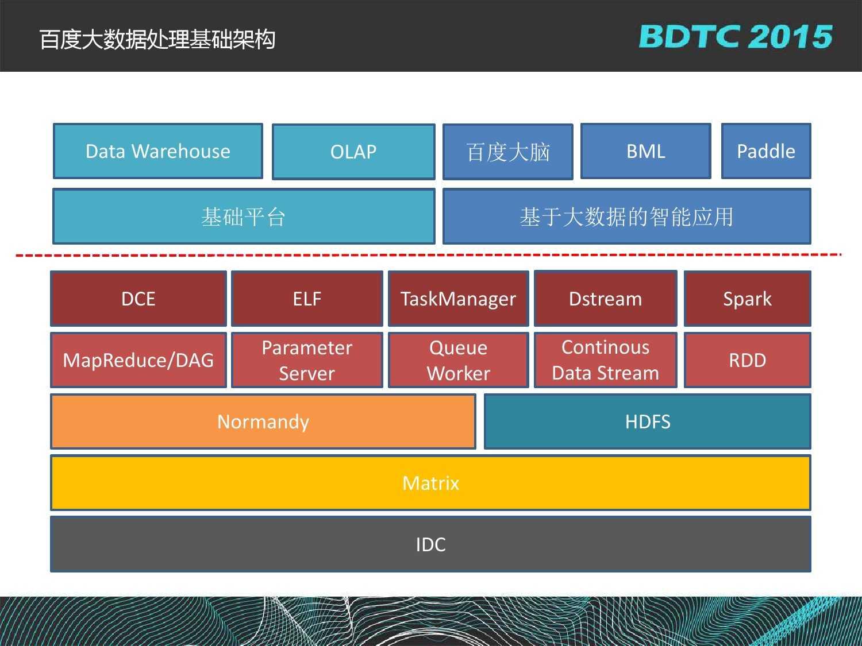 沈国龙-BML百度大规模机器学习云平台实践_000004