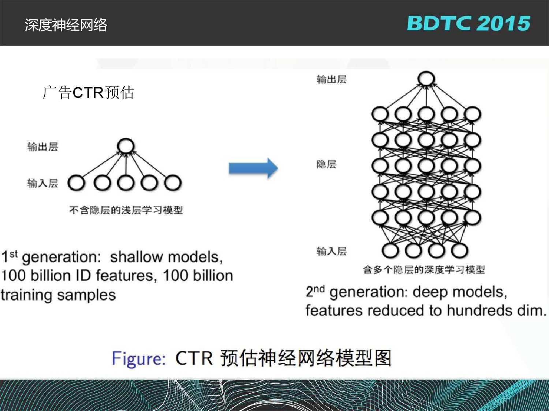 沈国龙-BML百度大规模机器学习云平台实践_000013