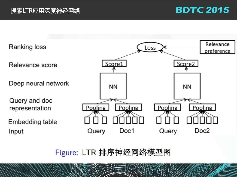 沈国龙-BML百度大规模机器学习云平台实践_000014