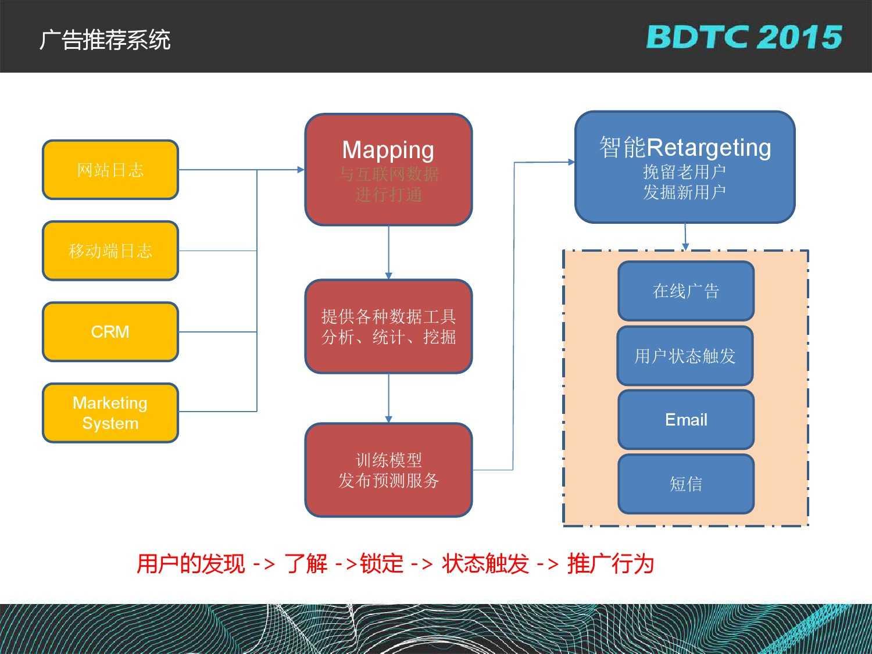 沈国龙-BML百度大规模机器学习云平台实践_000018