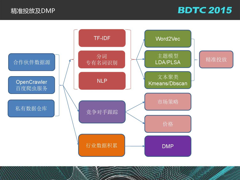 沈国龙-BML百度大规模机器学习云平台实践_000019