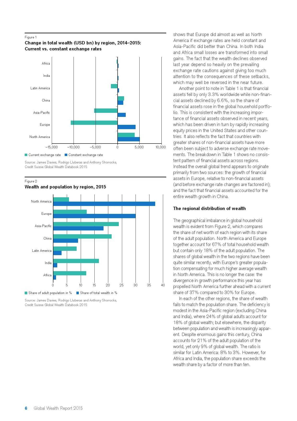 瑞士信贷:2015年全球财富报告_000006