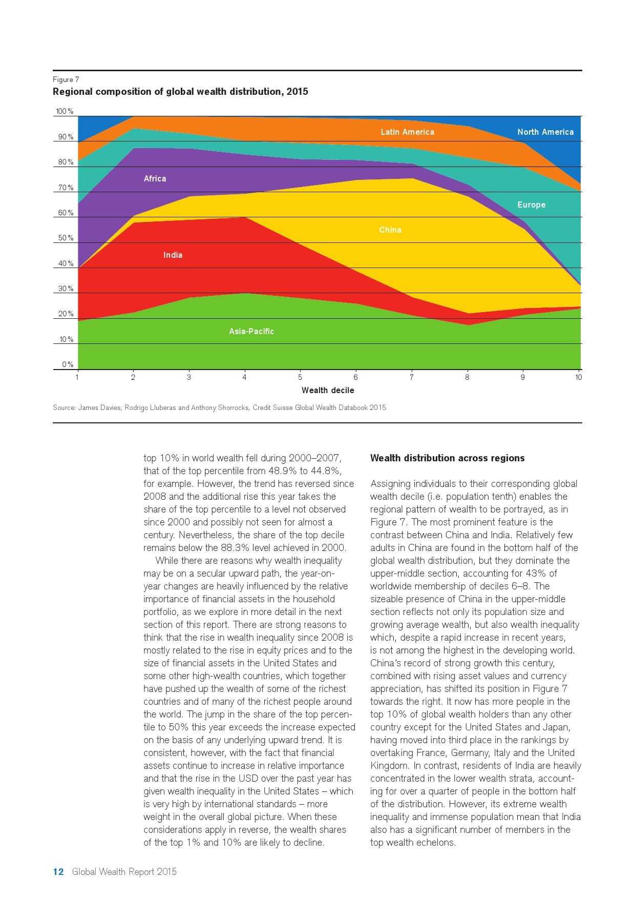瑞士信贷:2015年全球财富报告_000012