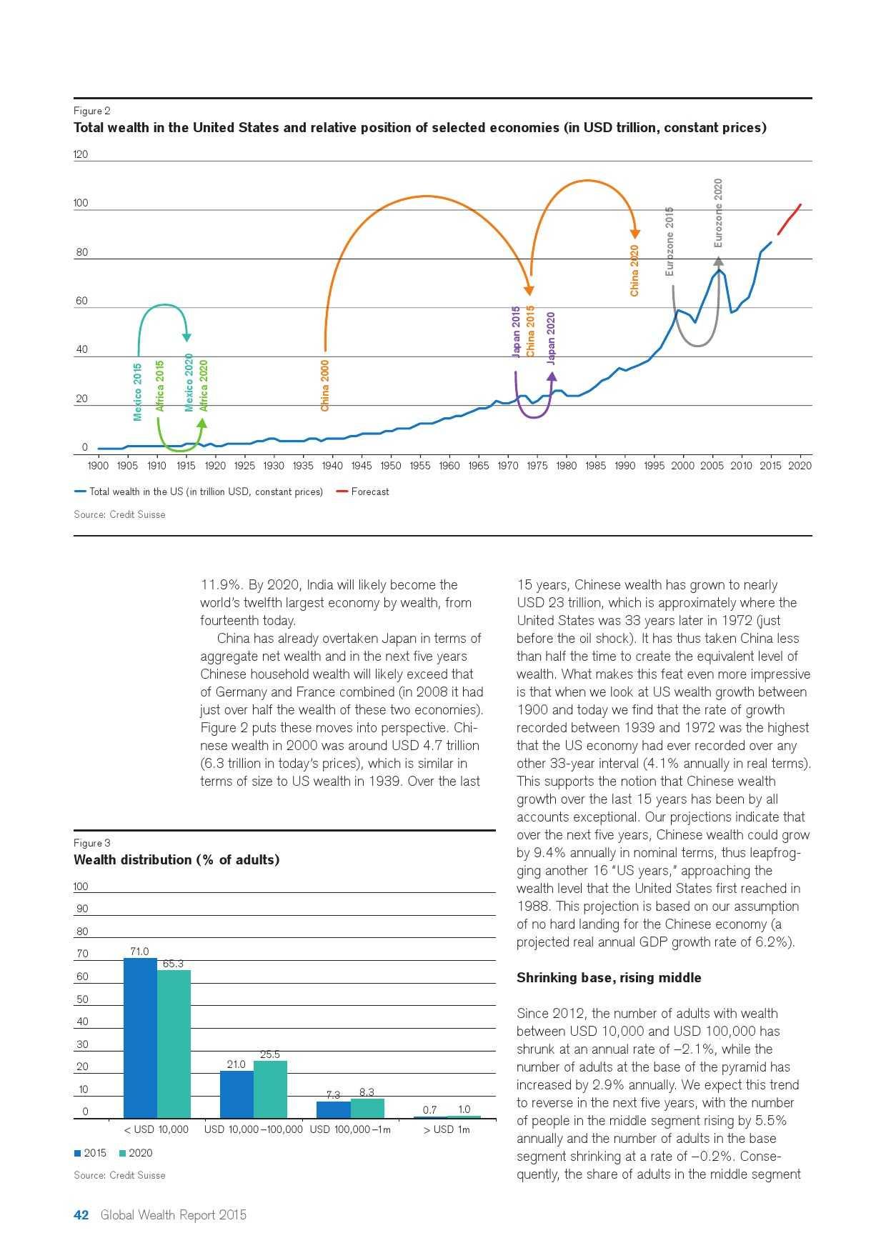 瑞士信贷:2015年全球财富报告_000042