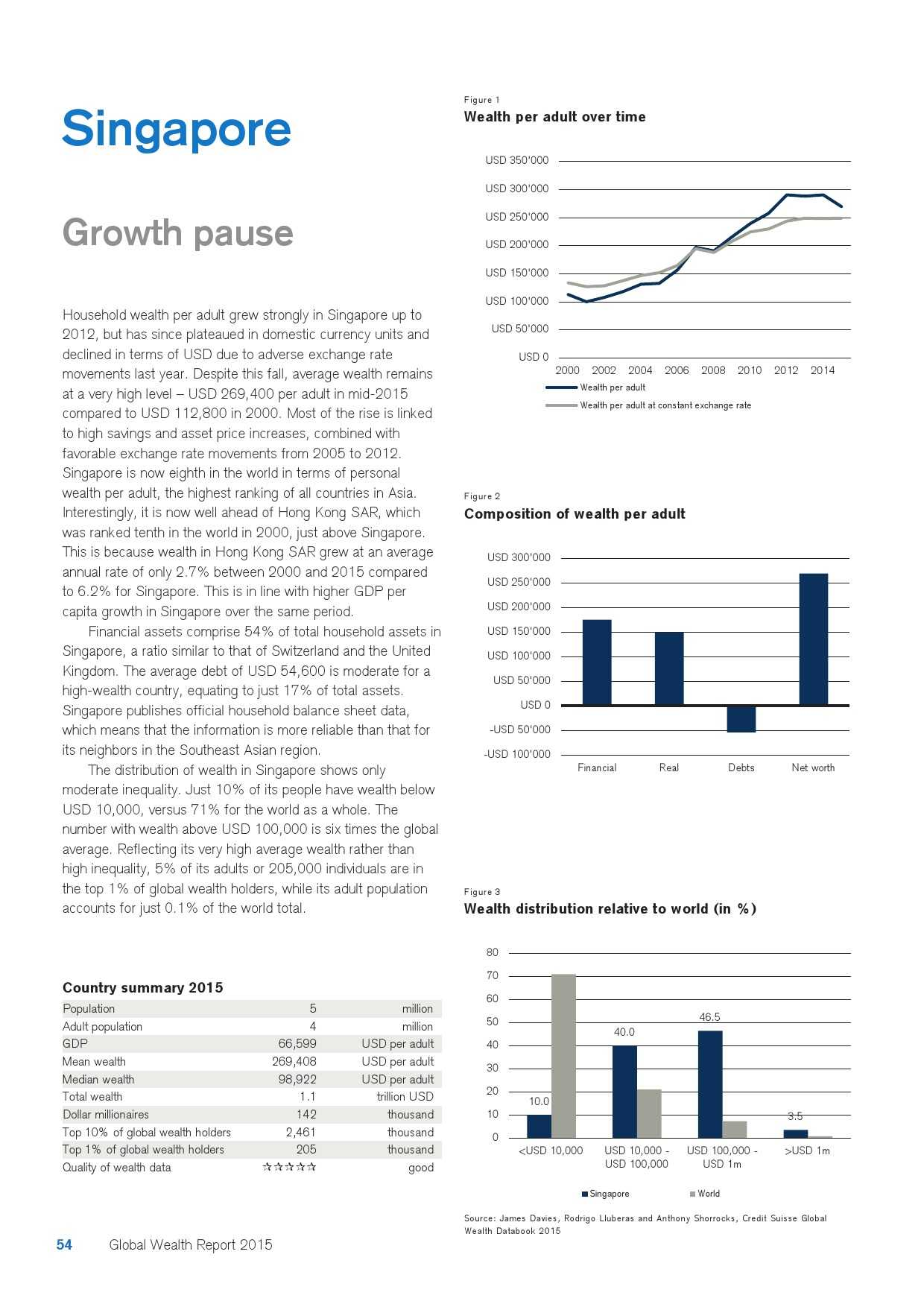 瑞士信贷:2015年全球财富报告_000054
