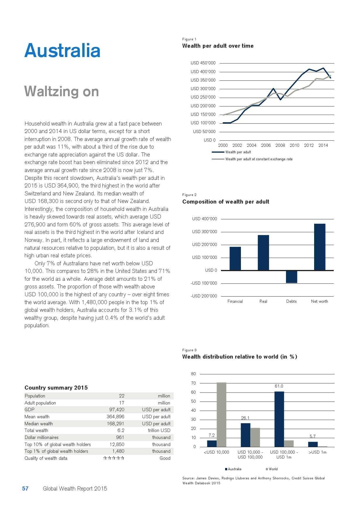 瑞士信贷:2015年全球财富报告_000057
