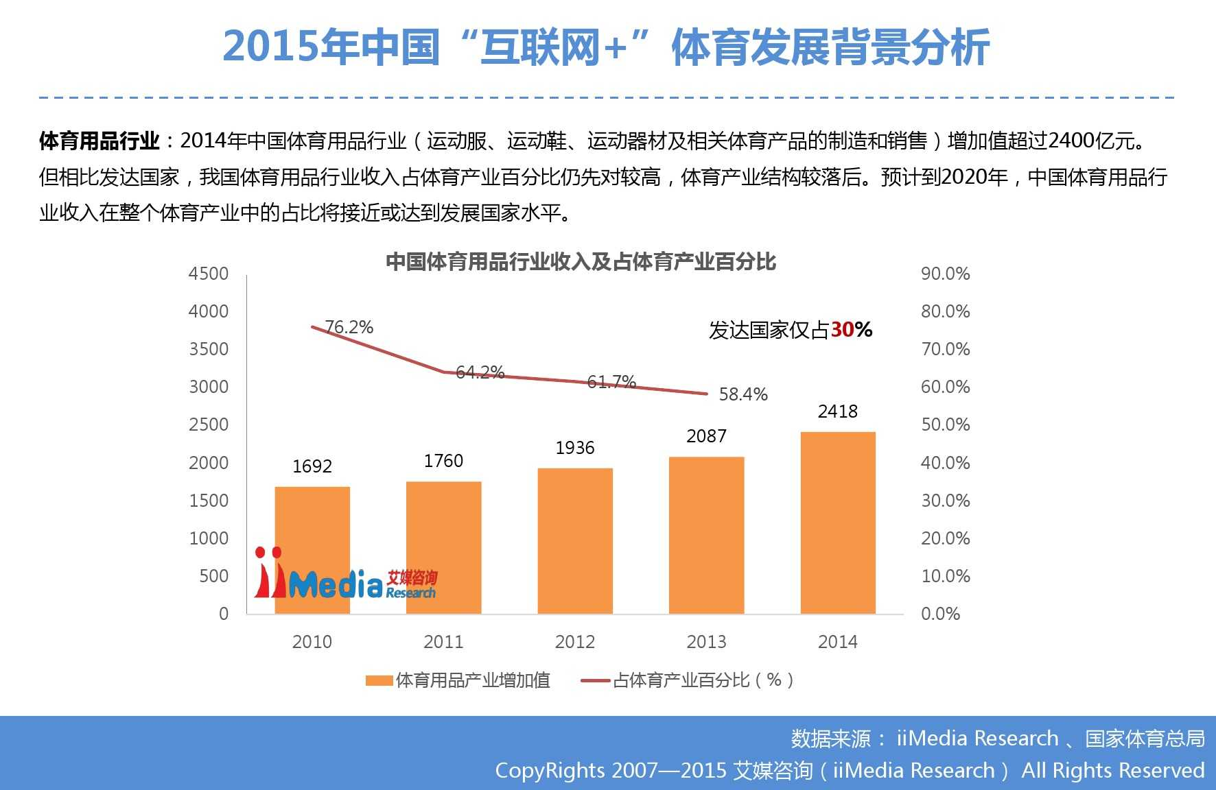 """艾媒咨询:2015年中国""""互联网+""""体育研究_000007"""