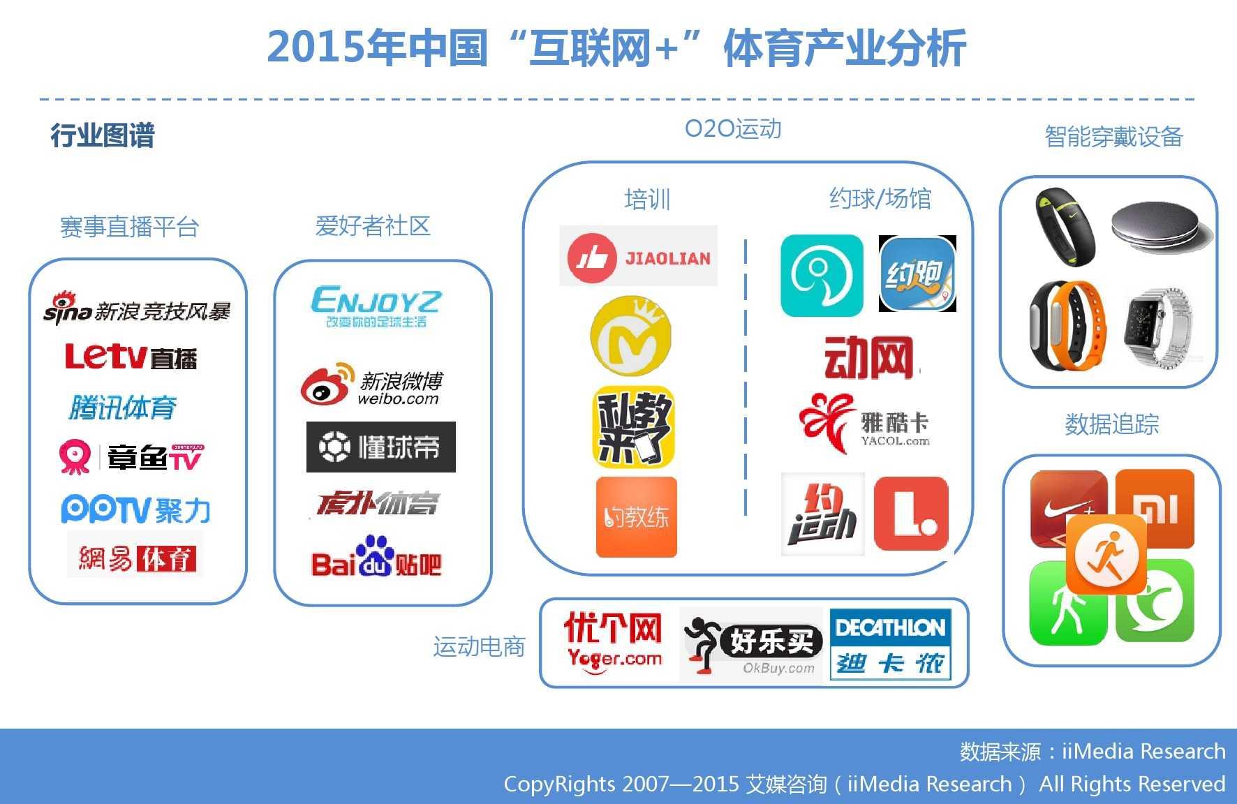 """艾媒咨询:2015年中国""""互联网+""""体育研究_000012"""
