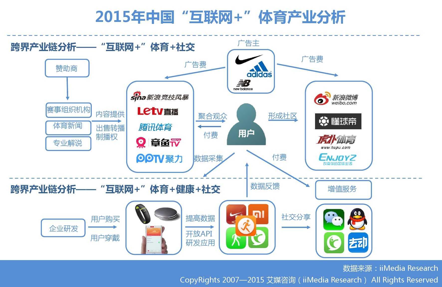 """艾媒咨询:2015年中国""""互联网+""""体育研究_000013"""