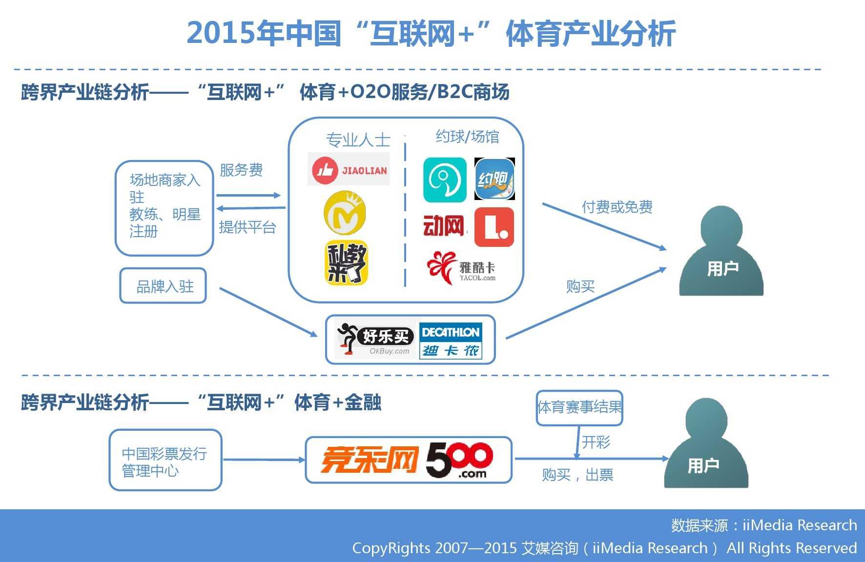 """艾媒咨询:2015年中国""""互联网+""""体育研究_000014"""