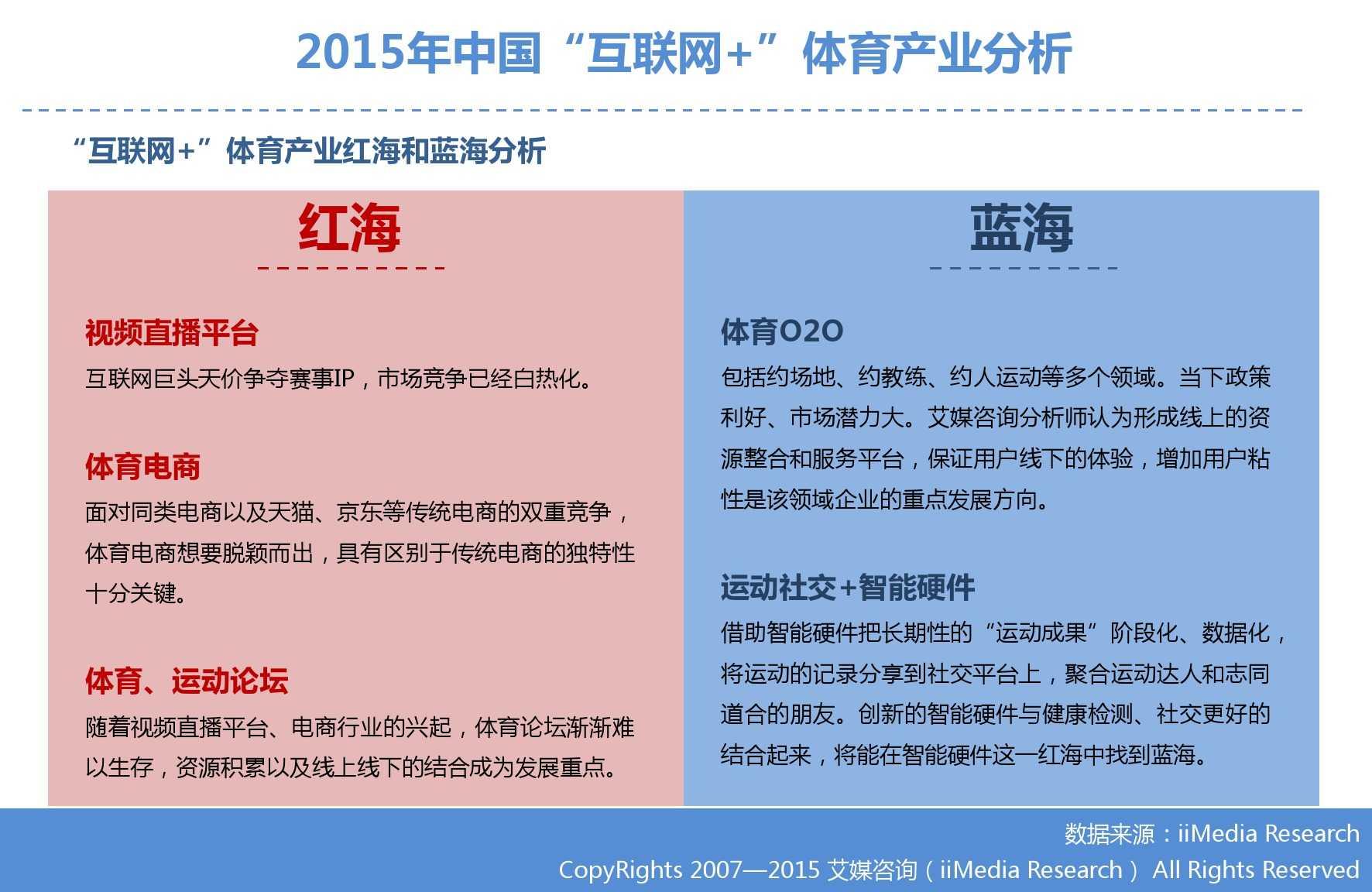 """艾媒咨询:2015年中国""""互联网+""""体育研究_000015"""