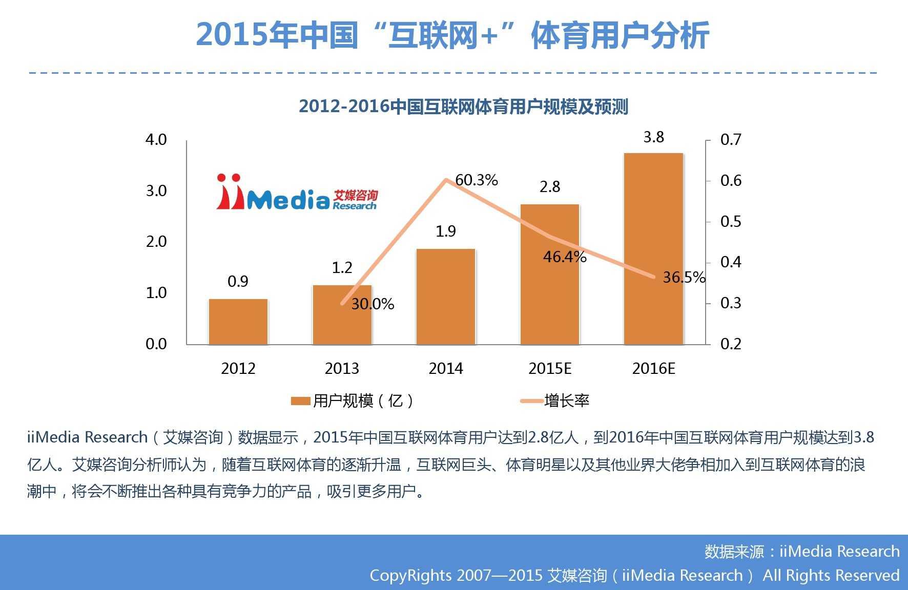 """艾媒咨询:2015年中国""""互联网+""""体育研究_000018"""