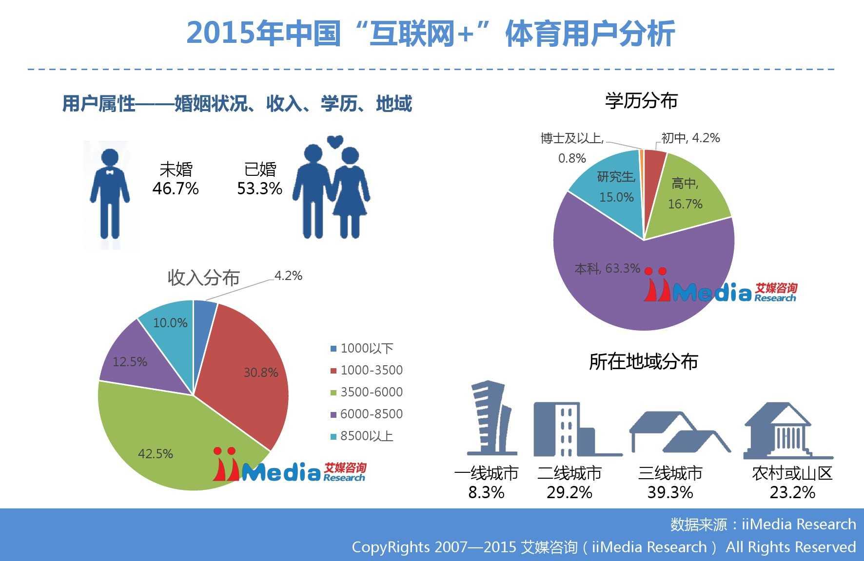 """艾媒咨询:2015年中国""""互联网+""""体育研究_000020"""
