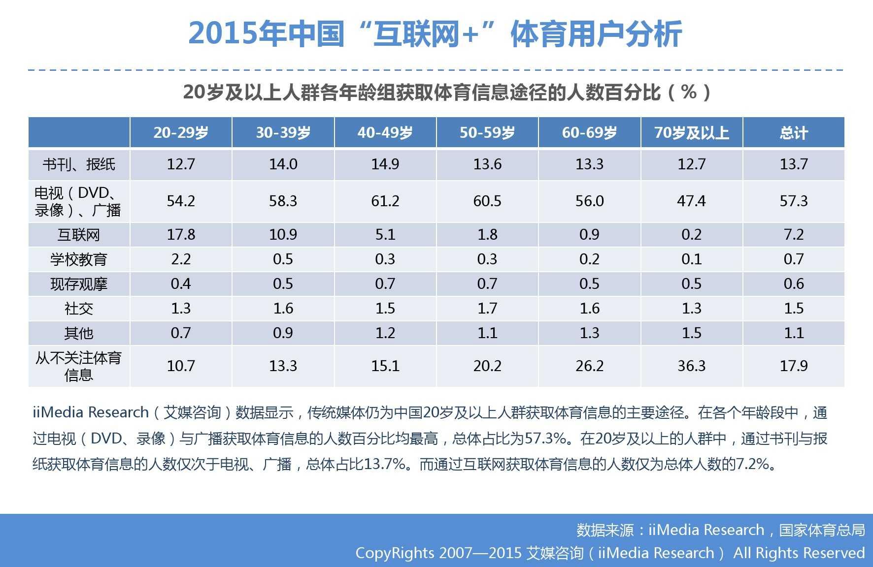 """艾媒咨询:2015年中国""""互联网+""""体育研究_000022"""