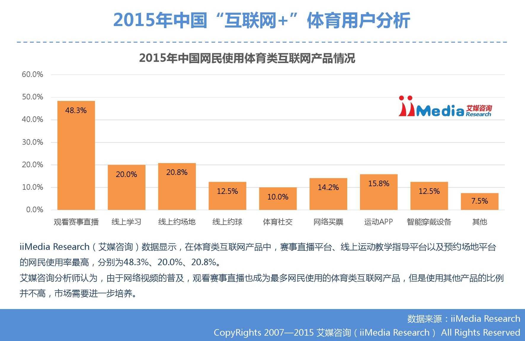 """艾媒咨询:2015年中国""""互联网+""""体育研究_000023"""