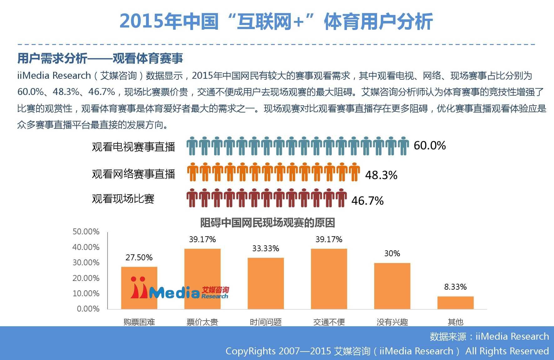 """艾媒咨询:2015年中国""""互联网+""""体育研究_000027"""